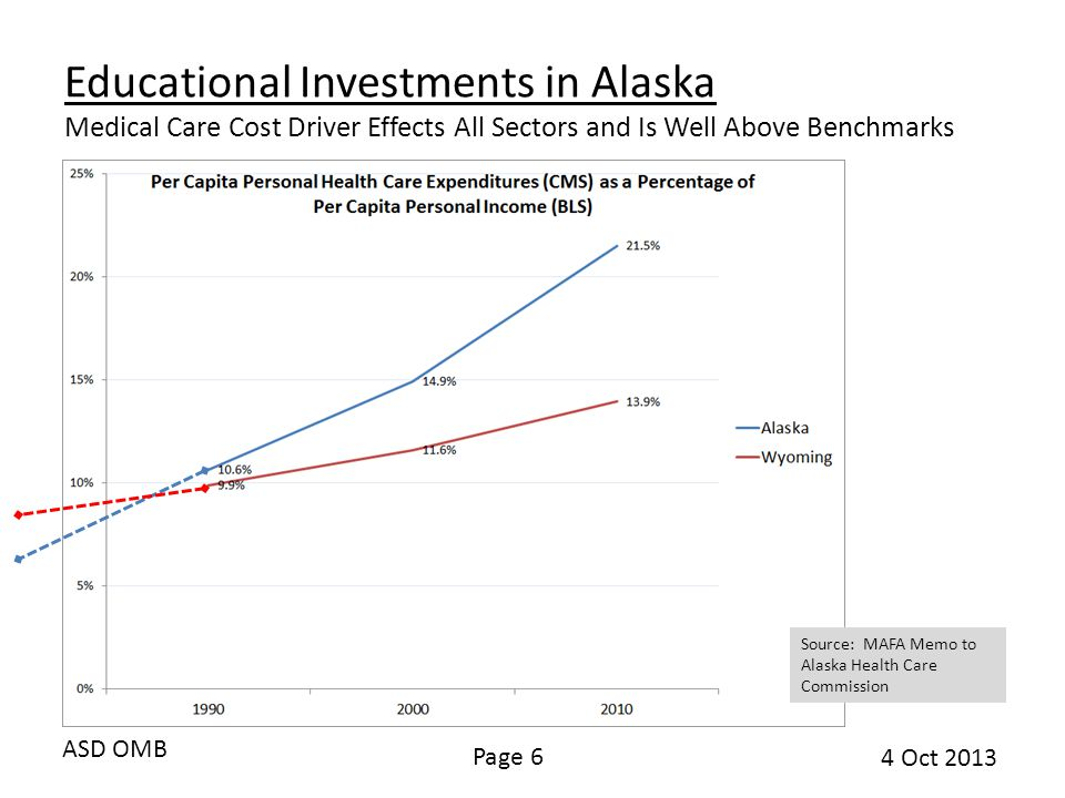 ASD OMB Page 6 4 Oct 2013 Educational Investments in Alaska Medical Care Cost Driver Effects All Sectors and Is Well Above Benchmarks Source: MAFA Memo to Alaska Health Care Commission