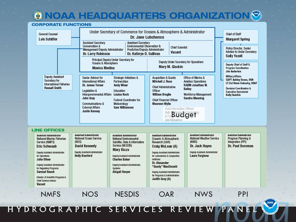 NOAA Budget Process Begins 18 months to 2 years before start of fiscal year Draws upon agency's strategic documents Includes three iterations: DOC, OMB, and Congressional (President's Budget) Each iteration is presented and defended in turn by NOAA