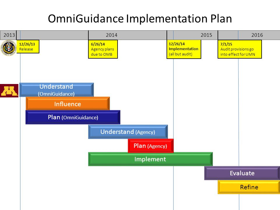 OmniGuidance Implementation Plan Understand (OmniGuidance) Influence Understand (Agency) Refine Implement Evaluate Plan (OmniGuidance) 2013 2015 2014 2016 12/26/14 Implementation (all but audit) 12/26/13 Release 6/26/14 Agency plans due to OMB 7/1/15 Audit provisions go into effect for UMN Plan (Agency)