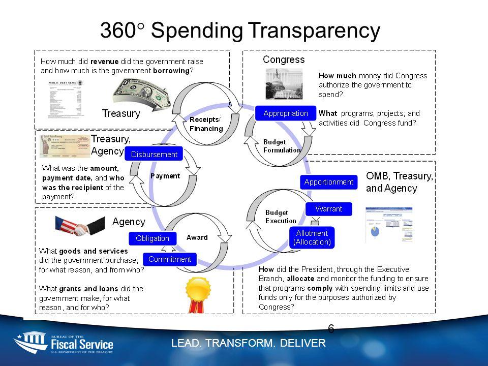 LEAD. TRANSFORM. DELIVER 6 360  Spending Transparency