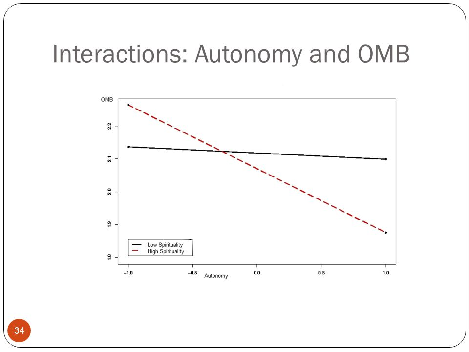 Interactions: Autonomy and OMB 34