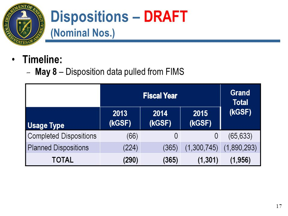 Dispositions – DRAFT (Nominal Nos.) Timeline: - May 8 – Disposition data pulled from FIMS 17 Grand Total (kGSF) Usage Type 2013 (kGSF) 2014 (kGSF) 2015 (kGSF) Completed Dispositions(66)00(65,633) Planned Dispositions(224)(365)(1,300,745)(1,890,293) TOTAL(290)(365)(1,301)(1,956)