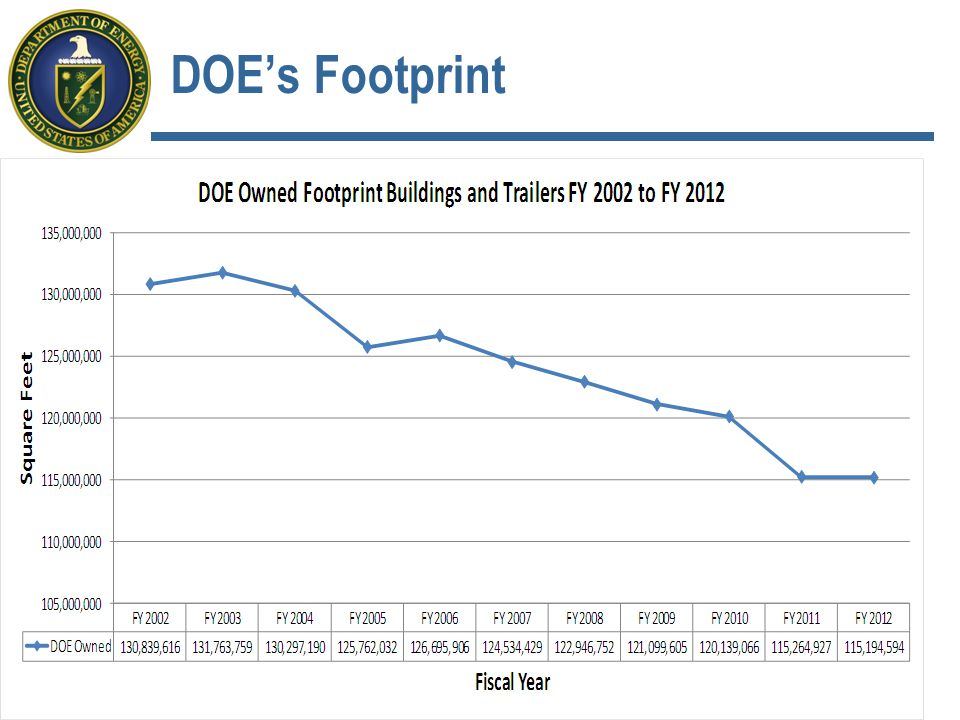 DOE's Footprint