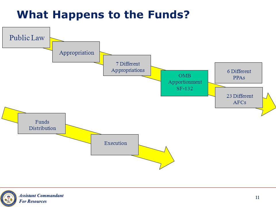 Assistant Commandant For Resources 11 What Happens to the Funds? Public Law Appropriation 7 Different Appropriations OMB Apportionment SF-132 6 Differ