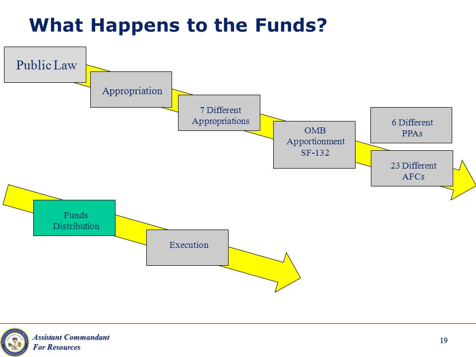 Assistant Commandant For Resources 19 What Happens to the Funds? Public Law Appropriation 7 Different Appropriations OMB Apportionment SF-132 23 Diffe