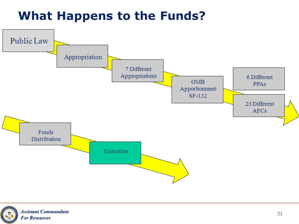 Assistant Commandant For Resources What Happens to the Funds? Public Law Appropriation 7 Different Appropriations OMB Apportionment SF-132 6 Different