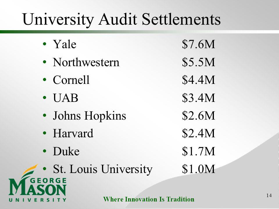 Where Innovation Is Tradition University Audit Settlements Yale$7.6M Northwestern$5.5M Cornell$4.4M UAB$3.4M Johns Hopkins$2.6M Harvard $2.4M Duke$1.7