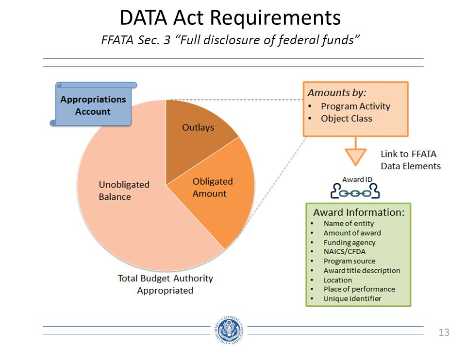 "13 DATA Act Requirements FFATA Sec. 3 ""Full disclosure of federal funds"""