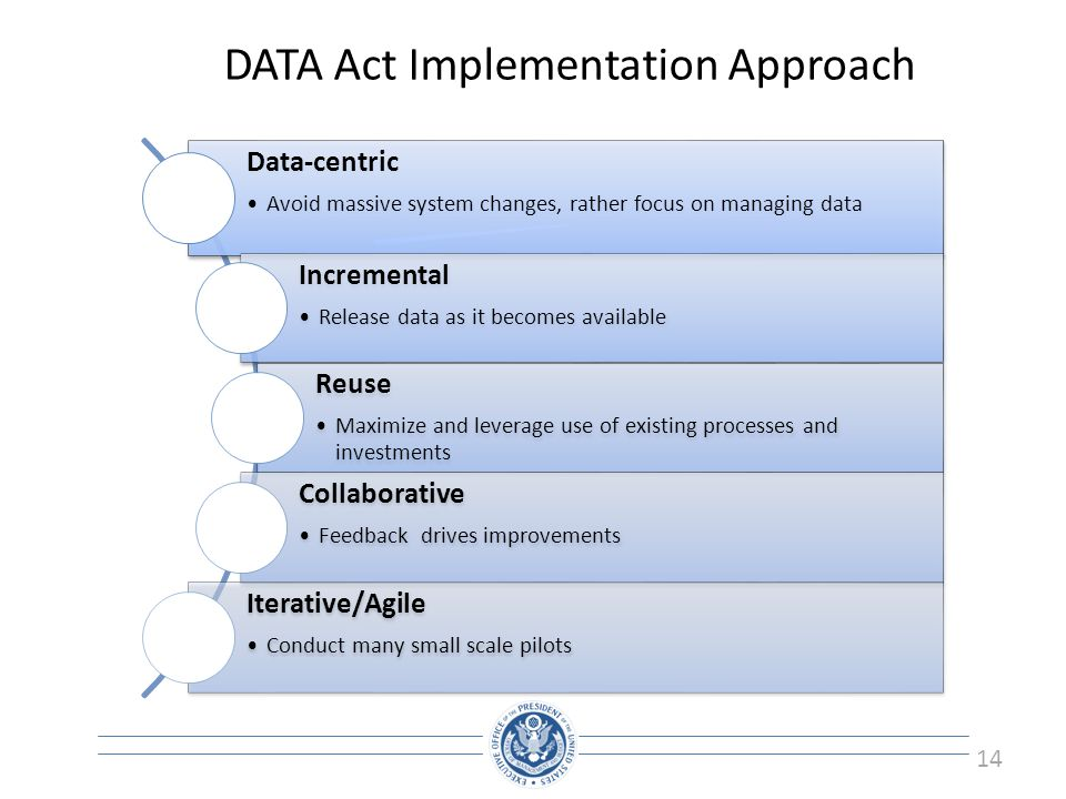 14 DATA Act Implementation Approach Data-centric Avoid massive system changes, rather focus on managing data Incremental Release data as it becomes av