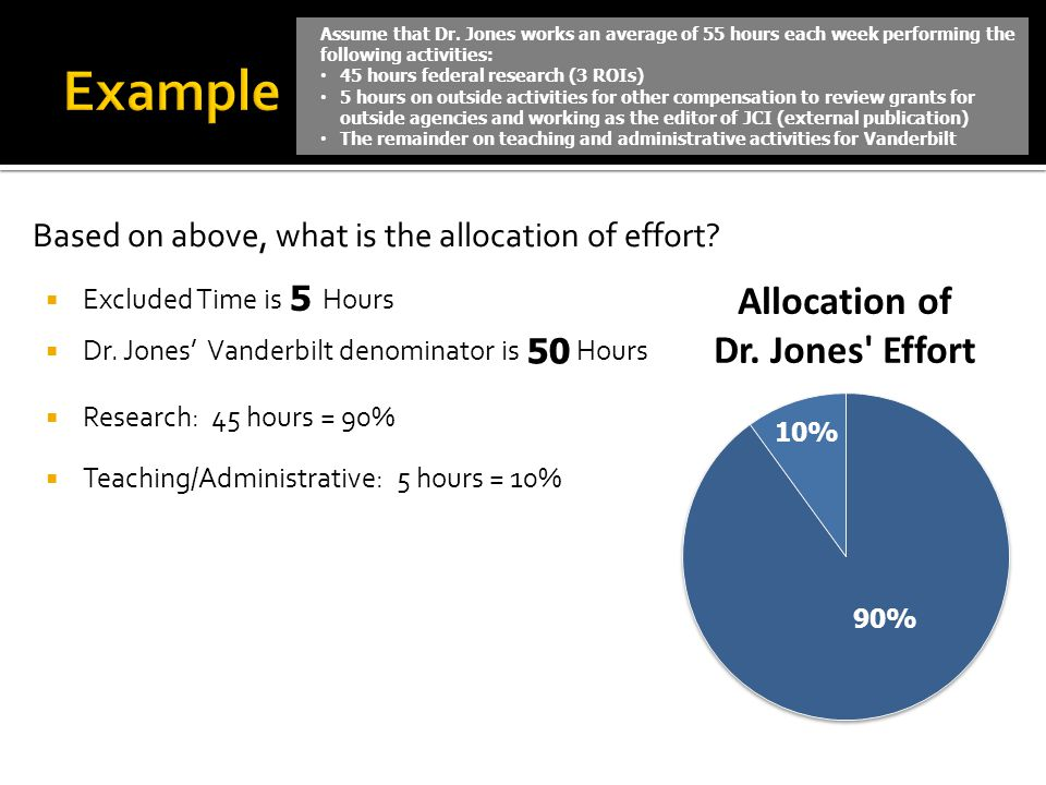 Based on above, what is the allocation of effort.  Excluded Time is Hours  Dr.