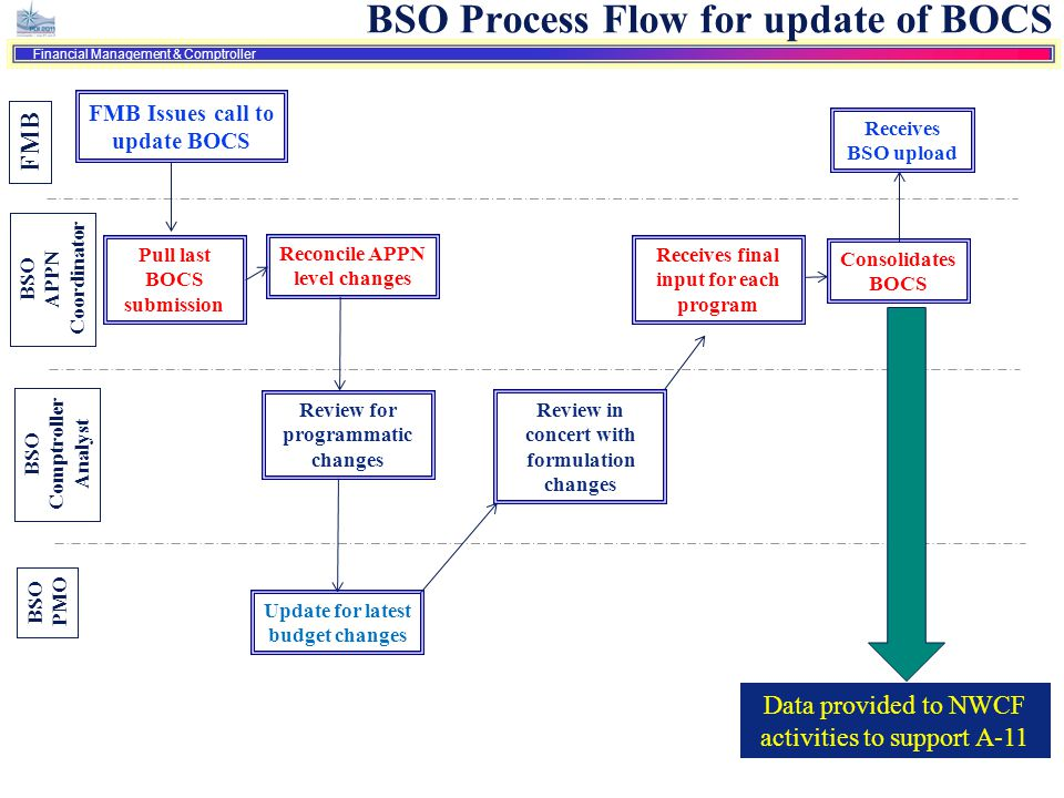 13 Financial Management & Comptroller BSO Process Flow for update of BOCS FMB BSO APPN Coordinator BSO Comptroller Analyst BSO PMO FMB Issues call to
