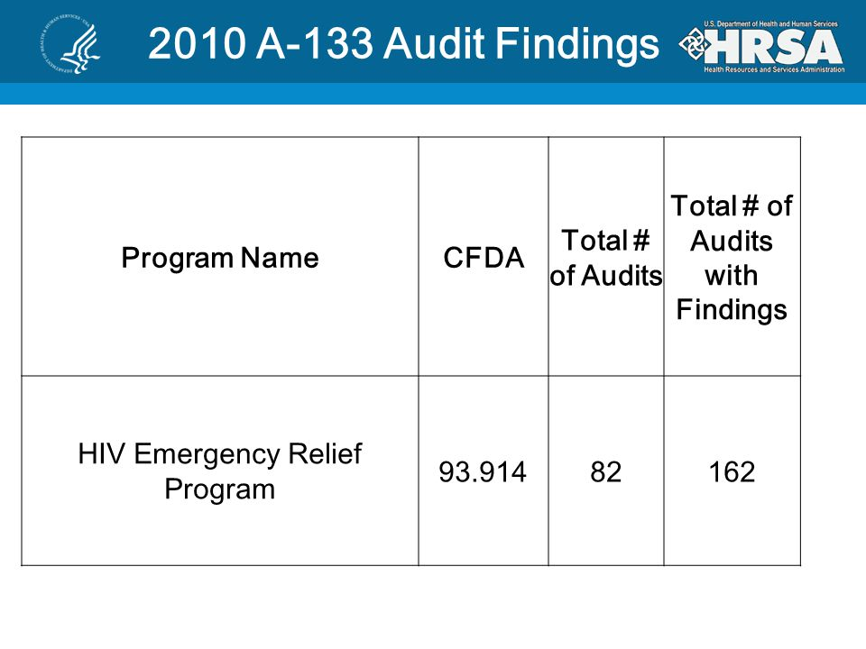 2010 A-133 Audit Findings Program NameCFDA Total # of Audits Total # of Audits with Findings HIV Emergency Relief Program 93.91482162