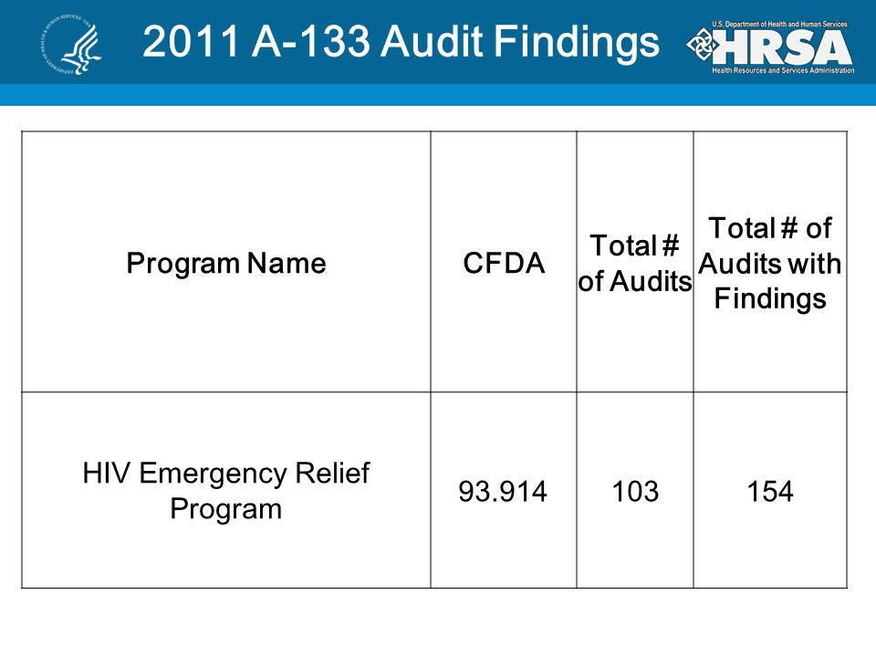 2011 A-133 Audit Findings Program NameCFDA Total # of Audits Total # of Audits with Findings HIV Emergency Relief Program 93.914103154