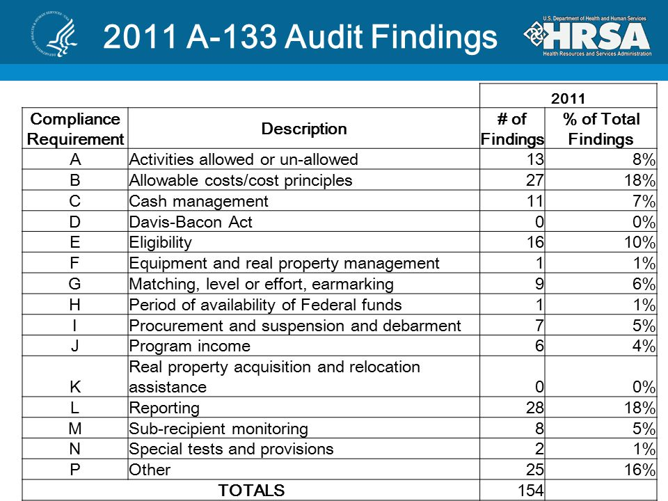 2011 A-133 Audit Findings 2011 Compliance Requirement Description # of Findings % of Total Findings AActivities allowed or un-allowed138% BAllowable costs/cost principles2718% CCash management117% DDavis-Bacon Act00% EEligibility1610% FEquipment and real property management11% GMatching, level or effort, earmarking96% HPeriod of availability of Federal funds11% IProcurement and suspension and debarment75% JProgram income64% K Real property acquisition and relocation assistance00% LReporting2818% MSub-recipient monitoring85% NSpecial tests and provisions21% POther2516% TOTALS154