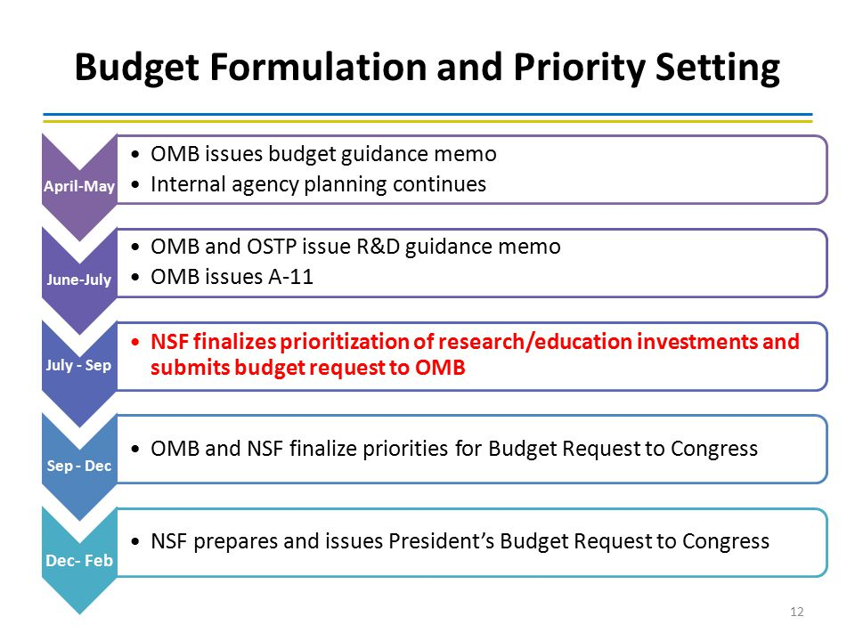 Budget Formulation and Priority Setting April-May OMB issues budget guidance memo Internal agency planning continues June-July OMB and OSTP issue R&D
