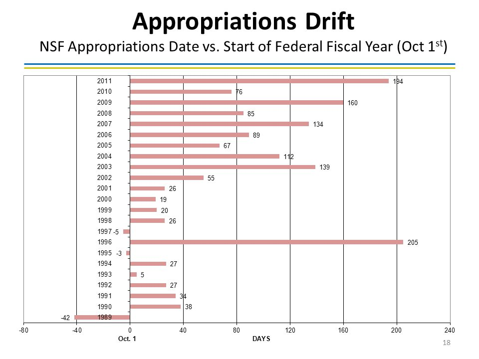 Appropriations Drift NSF Appropriations Date vs. Start of Federal Fiscal Year (Oct 1 st ) 18