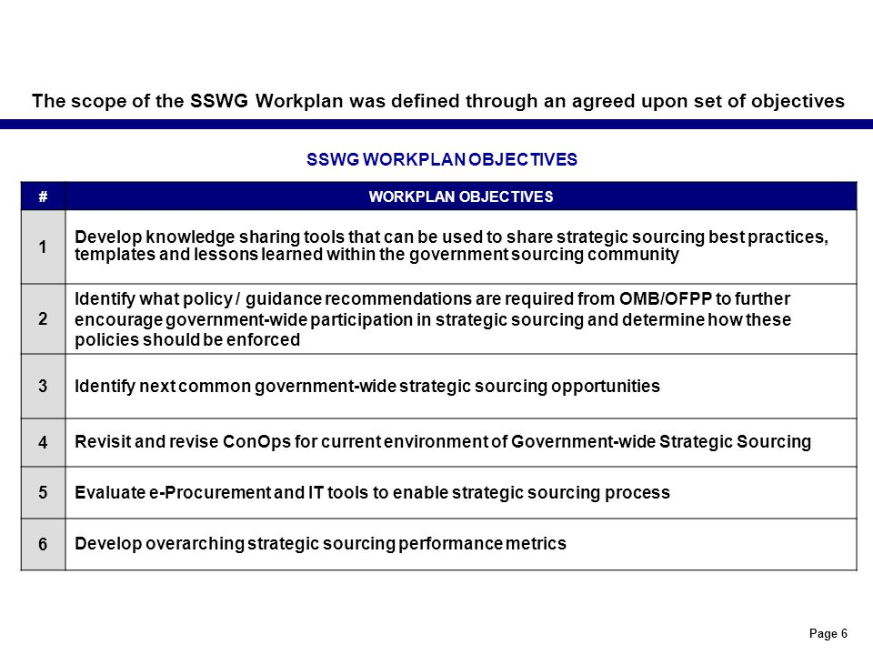 Page 6 The scope of the SSWG Workplan was defined through an agreed upon set of objectives #WORKPLAN OBJECTIVES 1 Develop knowledge sharing tools that can be used to share strategic sourcing best practices, templates and lessons learned within the government sourcing community 2 Identify what policy / guidance recommendations are required from OMB/OFPP to further encourage government-wide participation in strategic sourcing and determine how these policies should be enforced 3Identify next common government-wide strategic sourcing opportunities 4 Revisit and revise ConOps for current environment of Government-wide Strategic Sourcing 5Evaluate e-Procurement and IT tools to enable strategic sourcing process 6 Develop overarching strategic sourcing performance metrics SSWG WORKPLAN OBJECTIVES