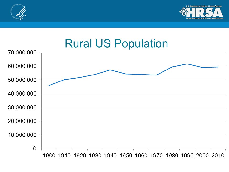 Rural % of US Population