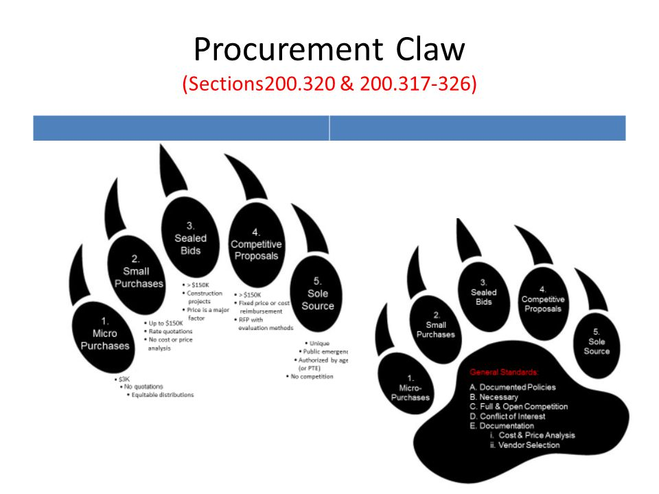 Procurement Claw (Sections200.320 & 200.317-326)