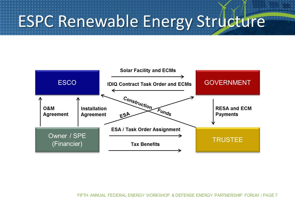 FIFTH ANNUAL FEDERAL ENERGY WORKSHOP & DEFENSE ENERGY PARTNERSHIP FORUM | PAGE 7 ESPC Renewable Energy Structure