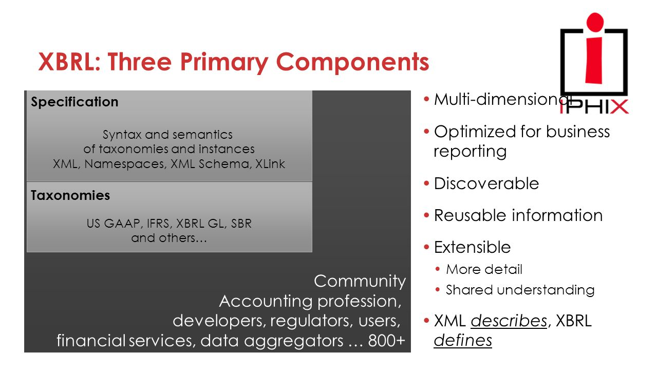 Community Accounting profession, developers, regulators, users, financial services, data aggregators … 800+ Syntax and semantics of taxonomies and instances XML, Namespaces, XML Schema, XLink Specification US GAAP, IFRS, XBRL GL, SBR and others… Taxonomies XBRL: Three Primary Components Multi-dimensional Optimized for business reporting Discoverable Reusable information Extensible More detail Shared understanding XML describes, XBRL defines