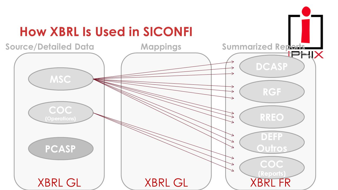 XBRL FRXBRL GL How XBRL Is Used in SICONFI MSC COC (Operations) Source/Detailed DataMappingsSummarized Reports DCASP RGF RREO COC (Reports) DEFP Outro