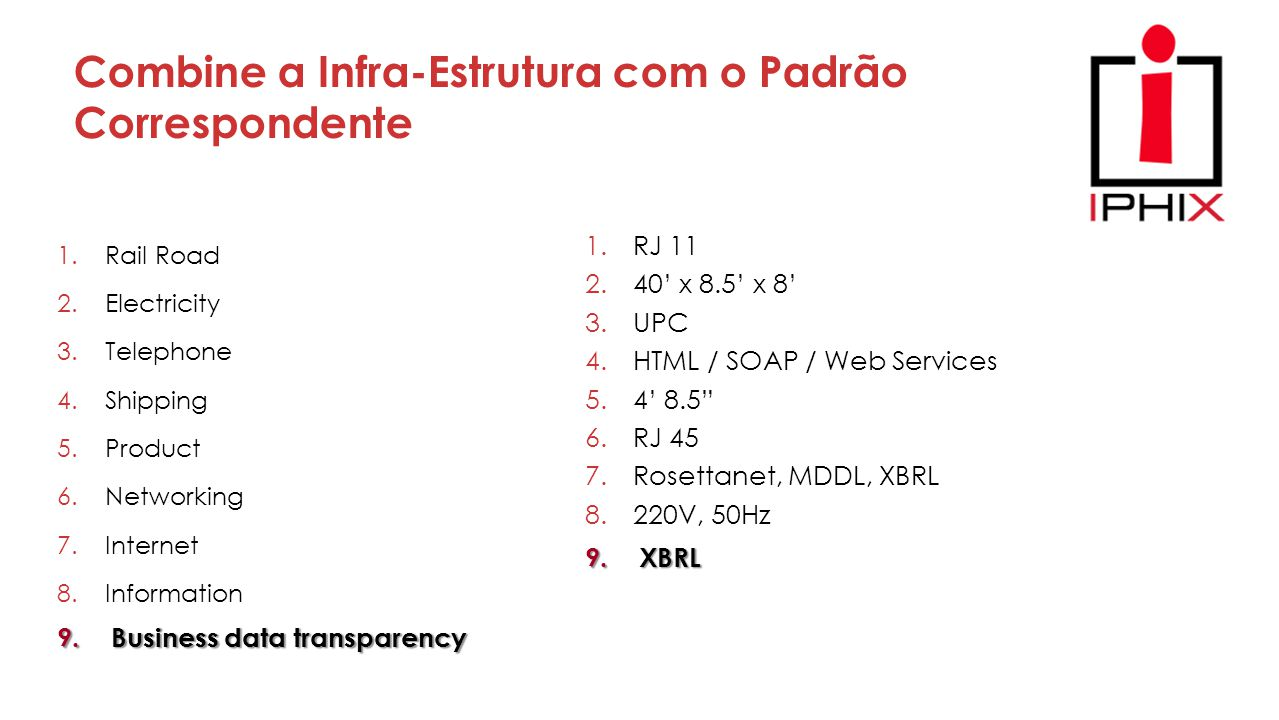 Combine a Infra-Estrutura com o Padrão Correspondente 1.Rail Road 2.Electricity 3.Telephone 4.Shipping 5.Product 6.Networking 7.Internet 8.Information 1.RJ 11 2.40' x 8.5' x 8' 3.UPC 4.HTML / SOAP / Web Services 5.4' 8.5 6.RJ 45 7.Rosettanet, MDDL, XBRL 8.220V, 50Hz 9.Business data transparency 9.XBRL