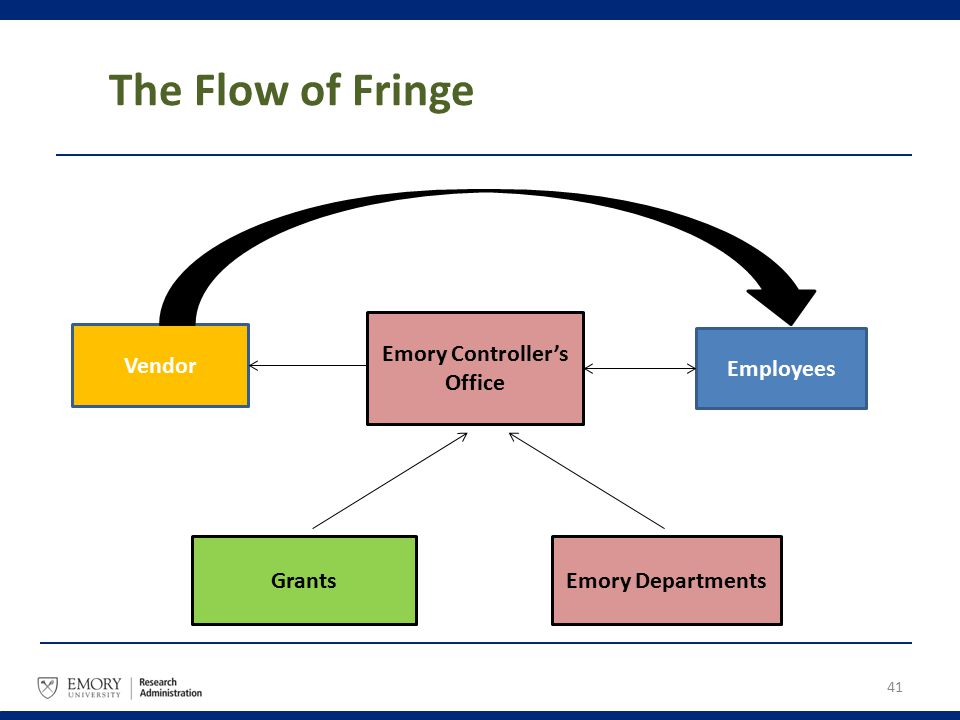 The Flow of Fringe 41 Vendor Emory Controller's Office Employees GrantsEmory Departments