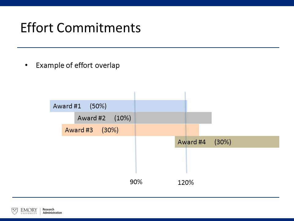 Effort Commitments Example of effort overlap Award #1 (50%) Award #2 (10%) Award #3 (30%) Award #4 (30%) 90% 120%