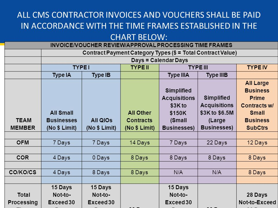 14 INVOICE/VOUCHER REVIEW/APPROVAL PROCESSING TIME FRAMES Contract Payment Category Types ($ = Total Contract Value) Days = Calendar Days TYPE ITYPE IITYPE IIITYPE IV Type IAType IB Type IIIAType IIIB TEAM MEMBER All Small Businesses (No $ Limit) All QIOs (No $ Limit) All Other Contracts (No $ Limit) Simplified Acquisitions $3K to $150K (Small Businesses) Simplified Acquisitions $3K to $6.5M (Large Businesses) All Large Business Prime Contracts w/ Small Business SubCtrs OFM7 Days 14 Days7 Days22 Days12 Days COR4 Days0 Days8 Days CO/KO/CS4 Days8 Days N/A 8 Days Total Processing Time 15 Days Not-to- Exceed 30 Days 15 Days Not-to- Exceed 30 Days30 Days 15 Days Not-to- Exceed 30 Days30 Days 28 Days Not-to-Exceed 30 Days ALL CMS CONTRACTOR INVOICES AND VOUCHERS SHALL BE PAID IN ACCORDANCE WITH THE TIME FRAMES ESTABLISHED IN THE CHART BELOW: