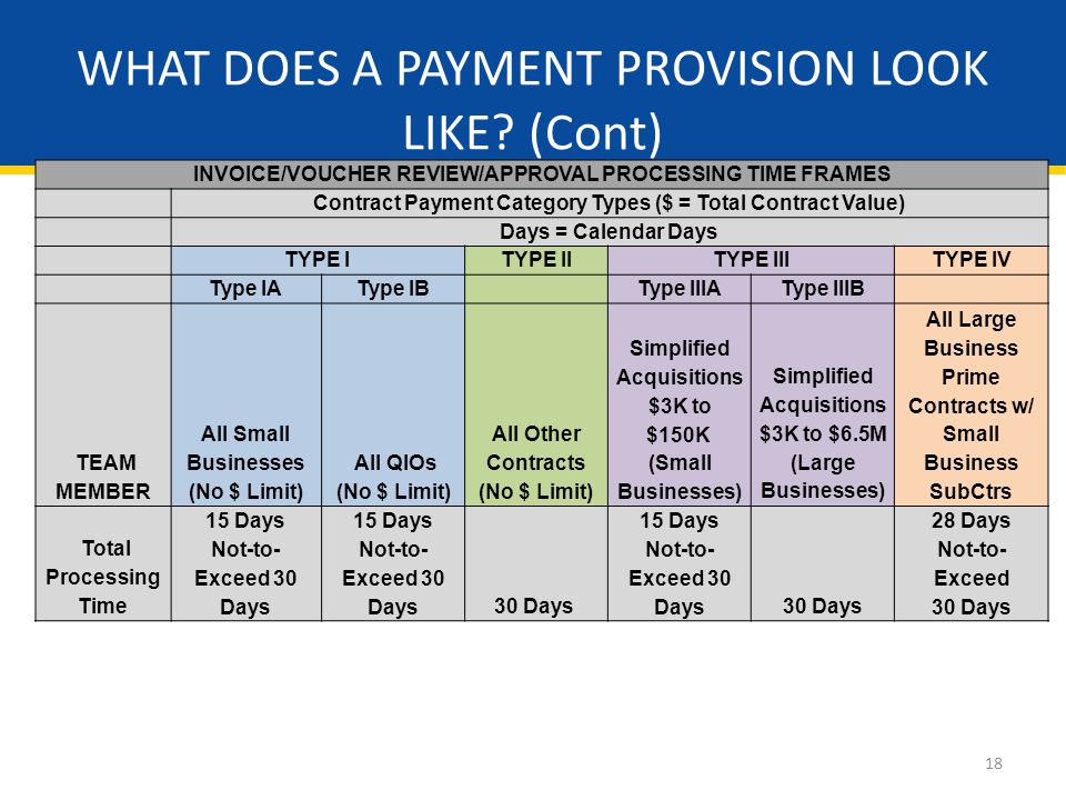 18 INVOICE/VOUCHER REVIEW/APPROVAL PROCESSING TIME FRAMES Contract Payment Category Types ($ = Total Contract Value) Days = Calendar Days TYPE ITYPE IITYPE IIITYPE IV Type IAType IB Type IIIAType IIIB TEAM MEMBER All Small Businesses (No $ Limit) All QIOs (No $ Limit) All Other Contracts (No $ Limit) Simplified Acquisitions $3K to $150K (Small Businesses) Simplified Acquisitions $3K to $6.5M (Large Businesses) All Large Business Prime Contracts w/ Small Business SubCtrs Total Processing Time 15 Days Not-to- Exceed 30 Days 15 Days Not-to- Exceed 30 Days30 Days 15 Days Not-to- Exceed 30 Days30 Days 28 Days Not-to- Exceed 30 Days WHAT DOES A PAYMENT PROVISION LOOK LIKE.
