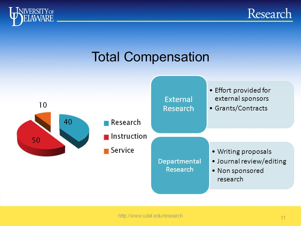 Total Compensation   11 Effort provided for external sponsors Grants/Contracts External Research Writing proposals Journal review/editing Non sponsored research Departmental Research