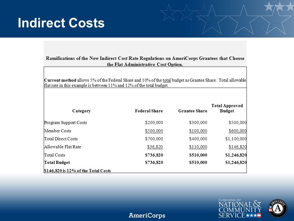 2014 AmeriCorps State and National Symposium Indirect Costs Ramifications of the New Indirect Cost Rate Regulations on AmeriCorps Grantees that Choose the Flat Administrative Cost Option.