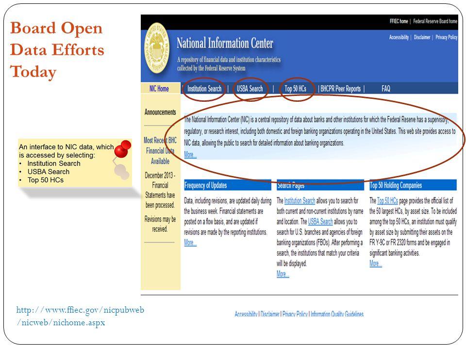 Board Open Data Efforts Today http://www.ffiec.gov/nicpubweb /nicweb/nichome.aspx