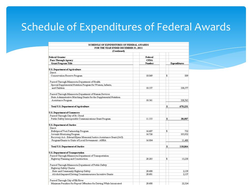 Schedule of Expenditures of Federal Awards