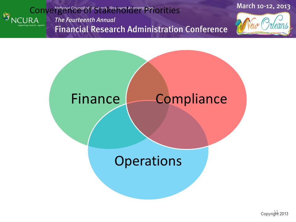 11 Convergence of Stakeholder Priorities Finance Operations Compliance Copyright 2013