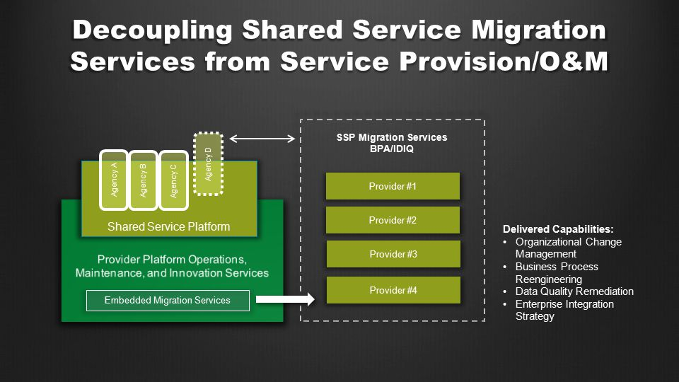 Decoupling Shared Service Migration Services from Service Provision/O&M Shared Service Platform Agency A Agency B Agency C Embedded Migration Services SSP Migration Services BPA/IDIQ Provider #1 Provider #2 Provider #3 Provider #4 Delivered Capabilities: Organizational Change Management Business Process Reengineering Data Quality Remediation Enterprise Integration Strategy Agency D