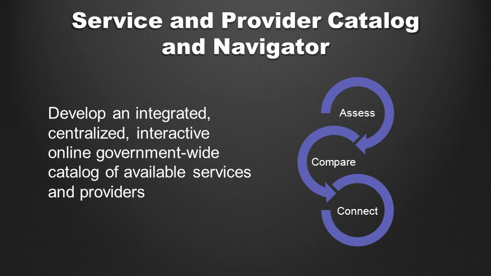 Develop an integrated, centralized, interactive online government-wide catalog of available services and providers Assess Compare Connect