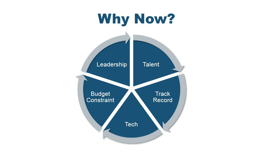 Talent Track Record Tech Budget Constraint Leadership Why Now