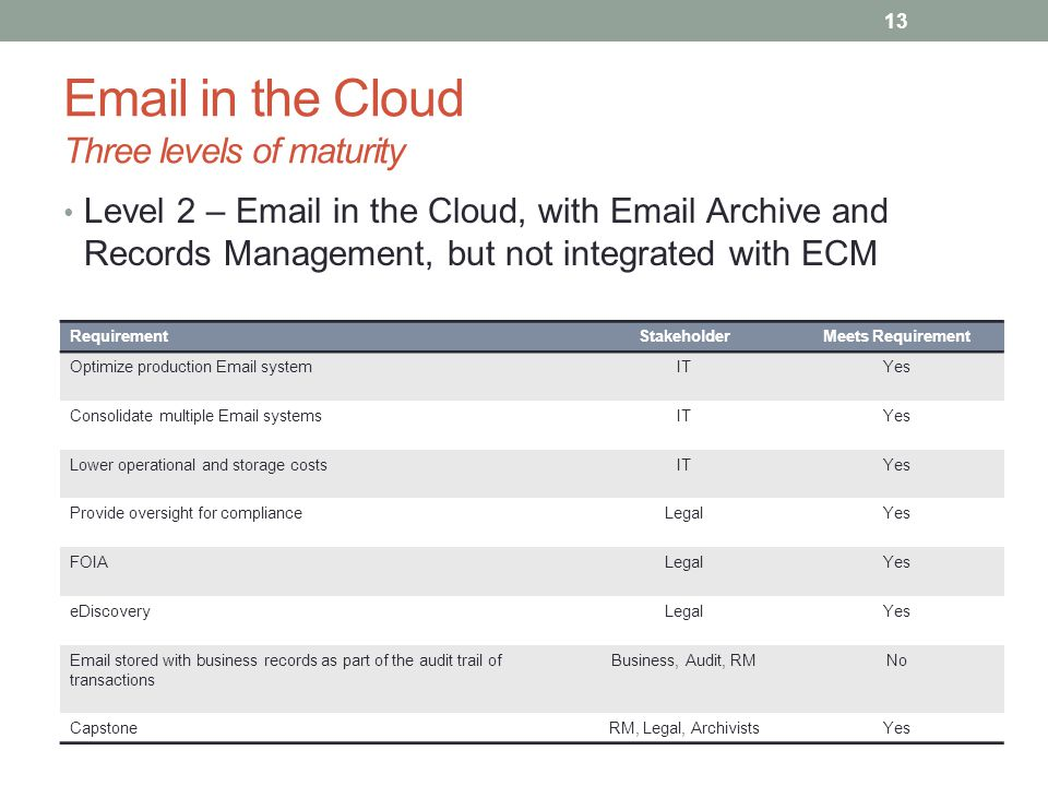 Email in the Cloud Three levels of maturity Level 2 – Email in the Cloud, with Email Archive and Records Management, but not integrated with ECM RequirementStakeholderMeets Requirement Optimize production Email systemITYes Consolidate multiple Email systemsITYes Lower operational and storage costsITYes Provide oversight for complianceLegalYes FOIALegalYes eDiscoveryLegalYes Email stored with business records as part of the audit trail of transactions Business, Audit, RMNo CapstoneRM, Legal, ArchivistsYes 13