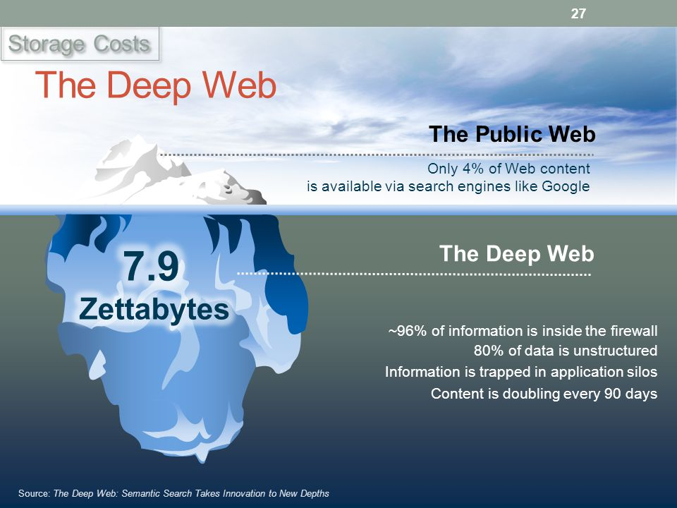Only 4% of Web content is available via search engines like Google The Public Web Source: The Deep Web: Semantic Search Takes Innovation to New Depths