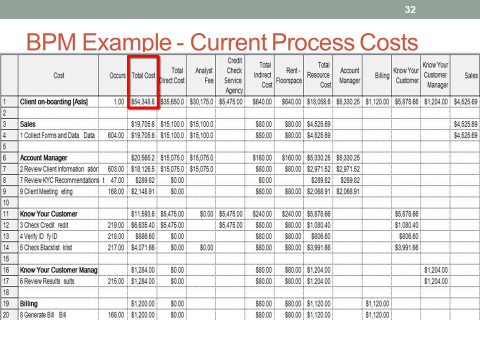 BPM Example - Current Process Costs 32