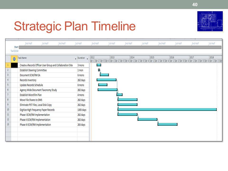 Strategic Plan Timeline 40