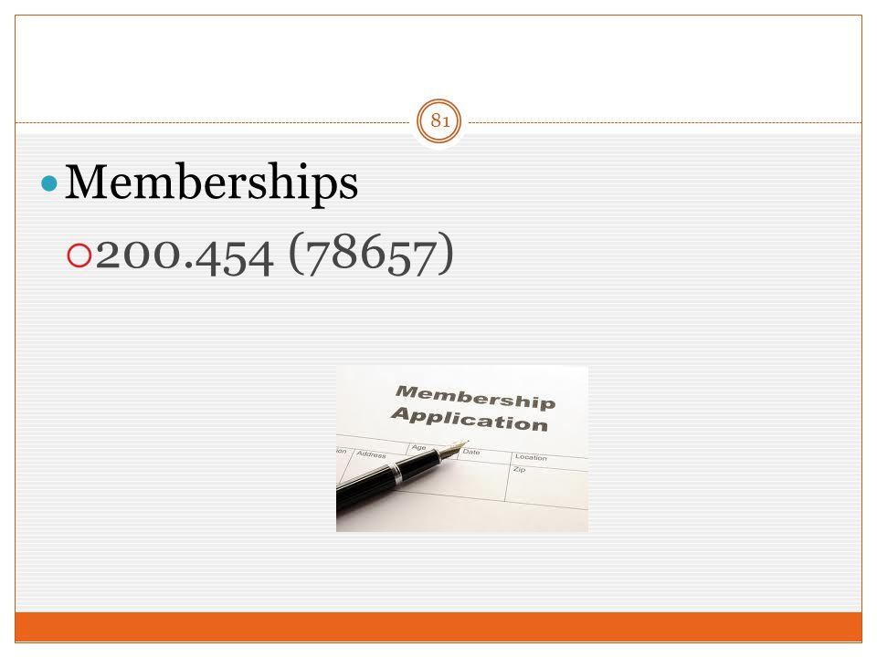 81 Memberships  200.454 (78657)
