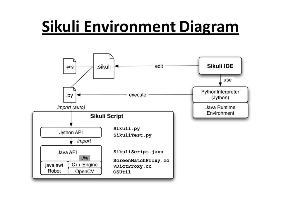 Sikuli Environment Diagram