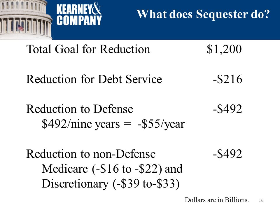 Total Goal for Reduction $1,200 Reduction for Debt Service -$216 Reduction to Defense -$492 $492/nine years = -$55/year Reduction to non-Defense -$492 Medicare (-$16 to -$22) and Discretionary (-$39 to-$33) 16 What does Sequester do.