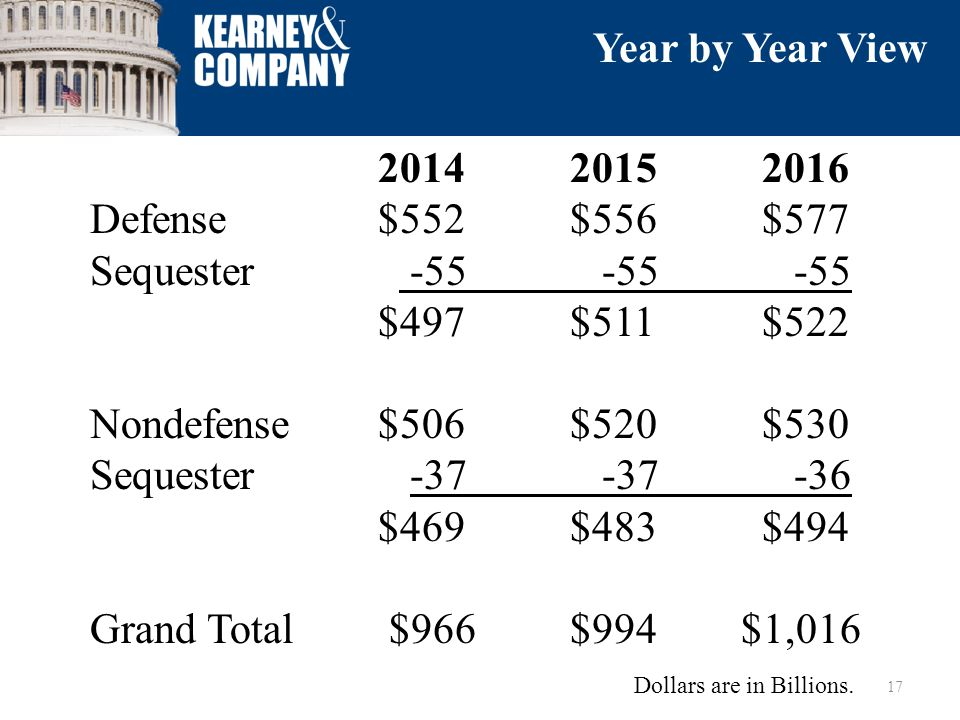201420152016 Defense $552$556$577 Sequester -55 -55 -55 $497$511$522 Nondefense$506$520$530 Sequester -37 -37 -36 $469$483$494 Grand Total $966$994 $1,016 17 Year by Year View Dollars are in Billions.