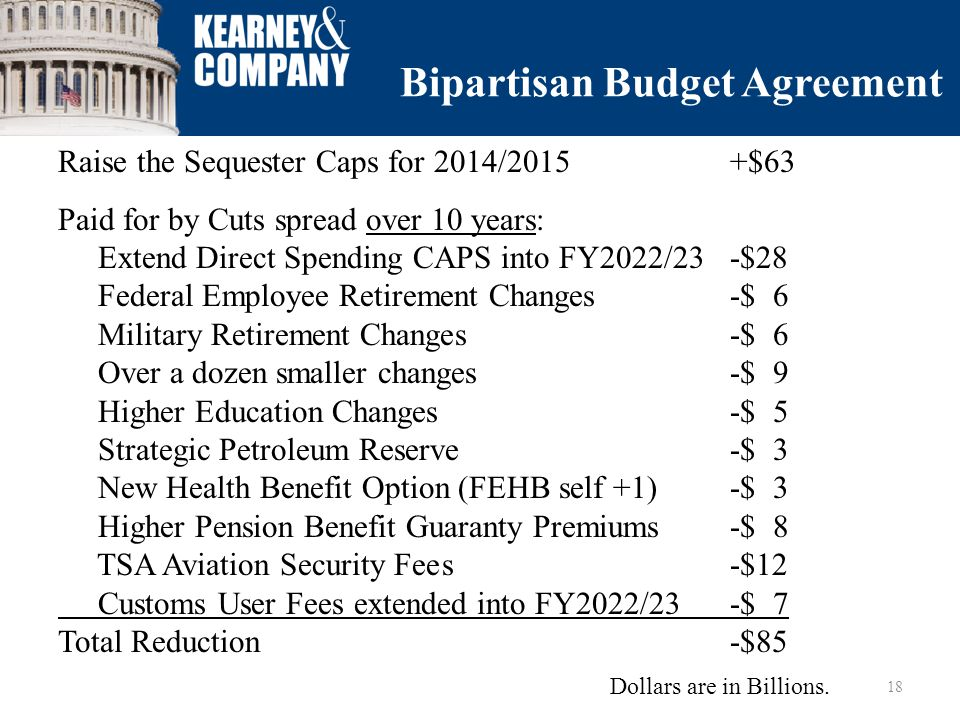 Bipartisan Budget Agreement Raise the Sequester Caps for 2014/2015+$63 Paid for by Cuts spread over 10 years: Extend Direct Spending CAPS into FY2022/23-$28 Federal Employee Retirement Changes -$ 6 Military Retirement Changes-$ 6 Over a dozen smaller changes-$ 9 Higher Education Changes-$ 5 Strategic Petroleum Reserve-$ 3 New Health Benefit Option (FEHB self +1)-$ 3 Higher Pension Benefit Guaranty Premiums-$ 8 TSA Aviation Security Fees-$12 Customs User Fees extended into FY2022/23-$ 7 Total Reduction-$85 18 Dollars are in Billions.