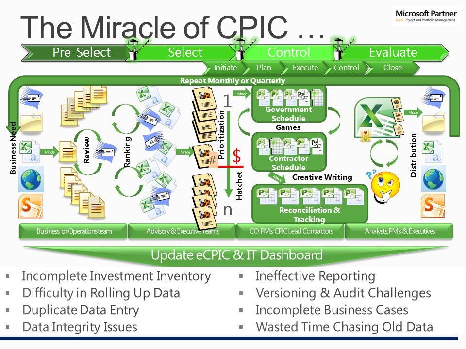 The Miracle of CPIC … Pre-SelectSelectControlEvaluate Initiate Plan Execute Control Close $ Government Schedule Contractor Schedule Reconciliation & Tracking Repeat Monthly or Quarterly Business Need Review Ranking Prioritization Hatchet Games Creative Writing Distribution