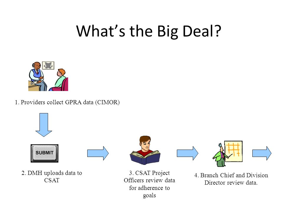 What's the Big Deal? 1. Providers collect GPRA data (CIMOR) 2. DMH uploads data to CSAT 3. CSAT Project Officers review data for adherence to goals 4.